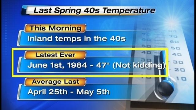 Last Spring 40s temperatures