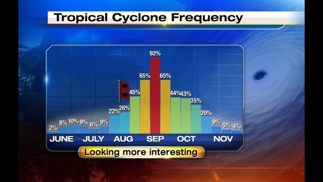 Hurricane Seasonal Graph