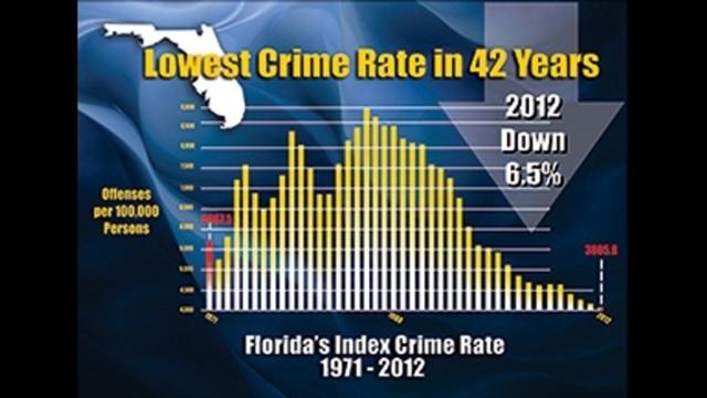 Fla. crime rate