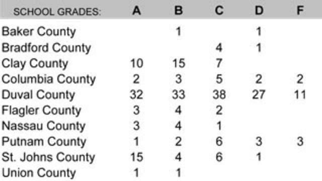 School grades table