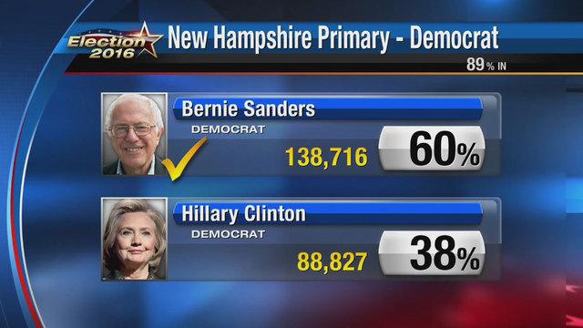 Sanders beats Clinton in New Hampshire