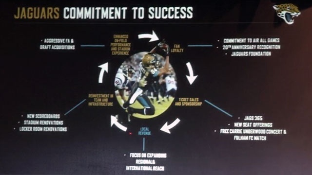 Jaguars state-of-the-franchise