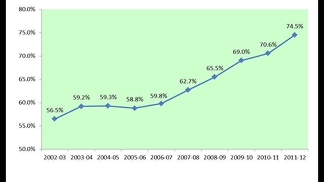 Florida's federal graduation rates chart