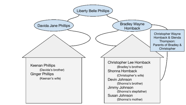 Liberty Belle Phillips family tree