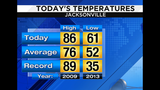 Near record highs today, Wednesday