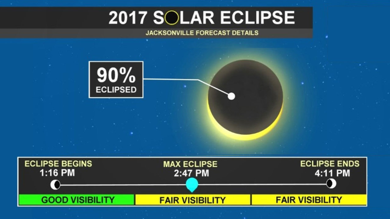 Total solar eclipse coming august 21 for Weather forecast solar eclipse 2017