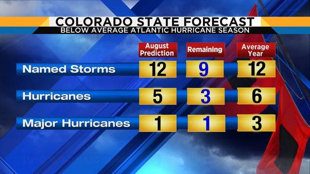 Hurricane forecasts chart