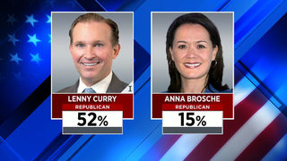 UNF poll: Curry outpacing Brosche in Jacksonville mayor's race