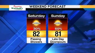 Warm temperatures, rain showers impact weekend forecast