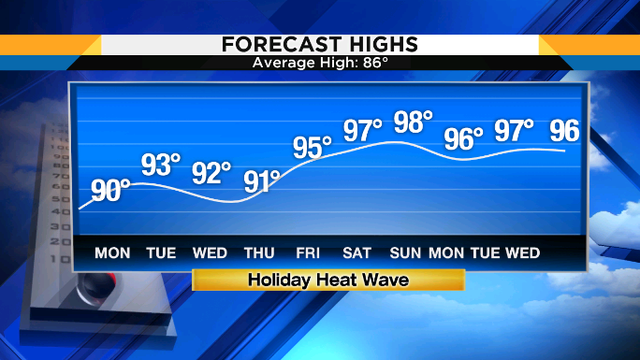 High temperatures climb thru 90s this week