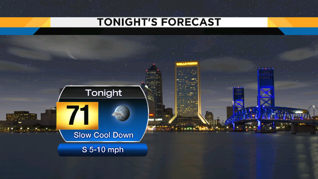 Slow cool down tonight, upper 90s continue tomorrow