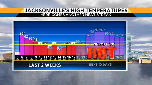 Another building heat wave heading towards Jacksonville