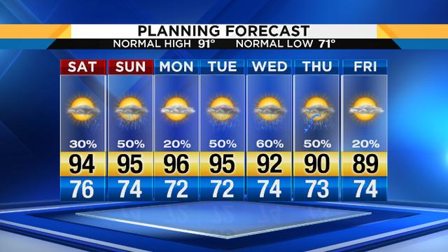 First day of summer kicks off a weekend heatwave