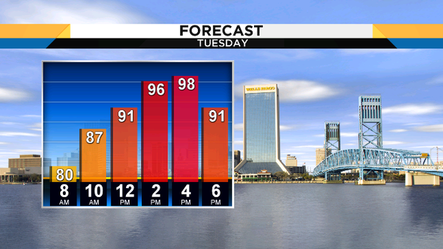 Our second wave of heat sweats us through another June afternoon