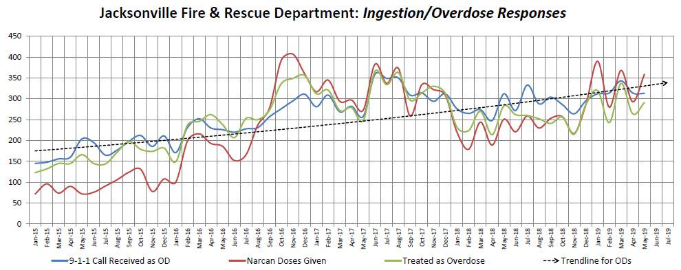 JFRD overdose graph 2015-2019
