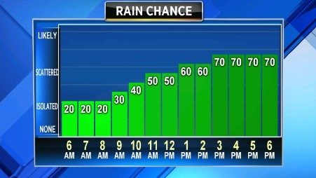 Another rainy afternoon ahead