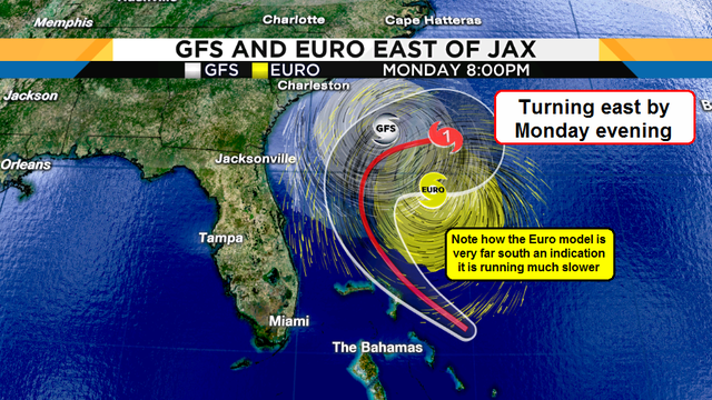 Hurricane forecasting EURO vs GFS