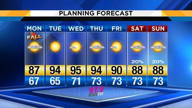 Enjoy first day of fall; summer-like temps return Tuesday