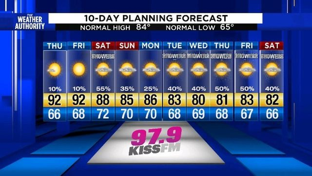 The heat is back as afternoon highs reach the 90s again