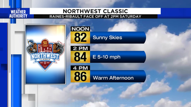 Partly cloudy and warm for the Northwest Classic