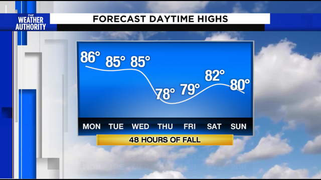 A double shot of fall weather is in the forecast by the end of this…