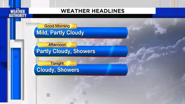 Partly cloudy, warm with increasing showers, storms